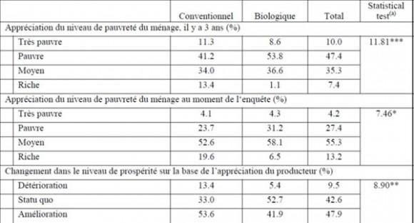 impact_adoption_coton_biologique